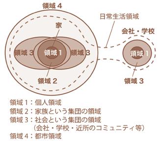 図-1 生活領域の概念