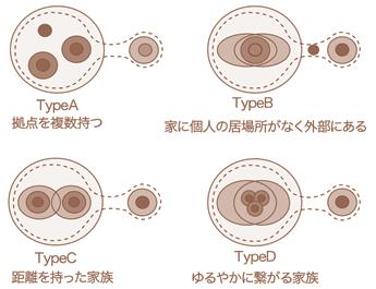 図-2 新たな家族の生活領域モデル